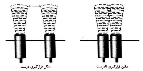 پی ال سی دلتا ایرانی