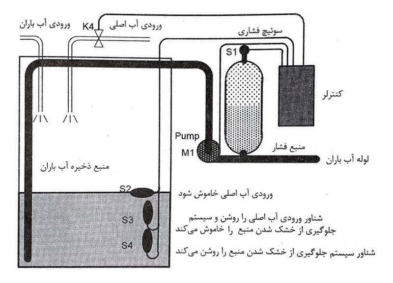 نمایندگی زیمنس تمرین دوم، اتوماسیون صنعتی و استفاده از آب باران در ساختمان
