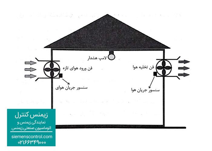 تمرین چهارم نمایندگی زیمنس: سیستم تهویه هوا (Ventilation system)