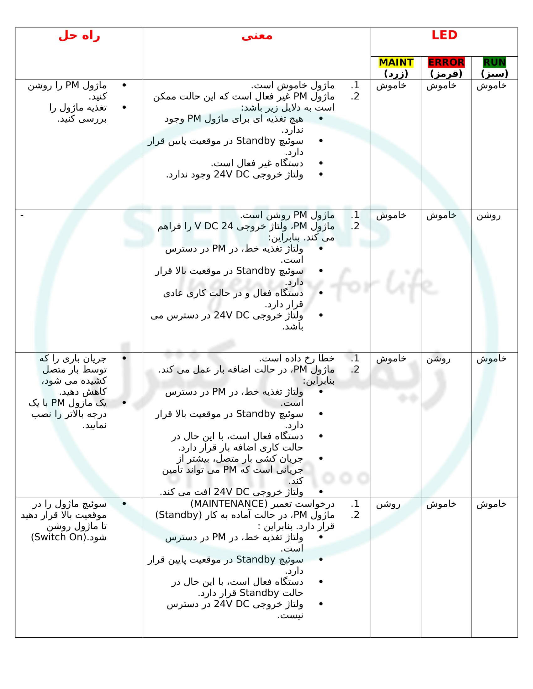 نمایندگی زیمنس - آموزش پی ال سی S7-1500 - خطایابی ماژول PM
