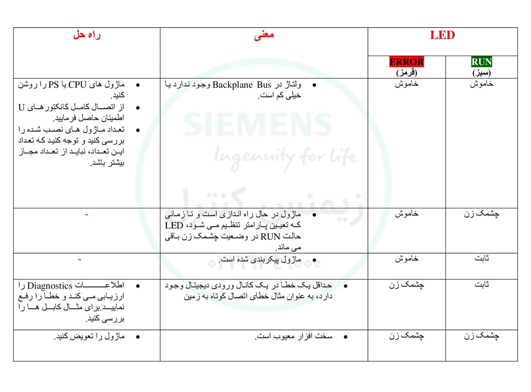 نمایندگی زیمنس ایران - عیب یابی مازول I/O