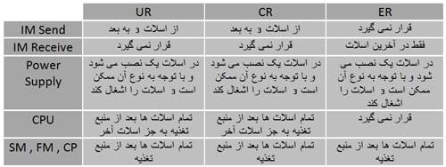 آموزش-ترتیب-ماژول-ها-در-رک-های-400-توسط-زیمنس-ایران-1