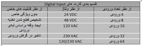 آموزش-نصب-و-آدرس-دهی-I.O-های-دیجیتال-توسط-کنترل-زیمنس.jpg