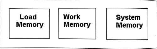 انواع-حافظه-در-CPU-های-300-اتوماسیون-صنعتی-زیمنس1