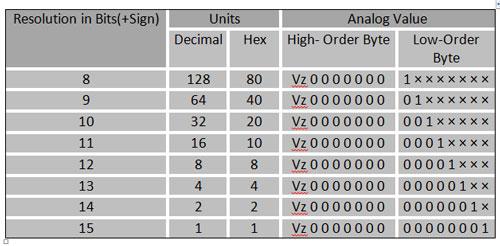جدول-تبدیل-پله-ای-حد-تفکیک-مقادیر-به-عدد-دیجیتال