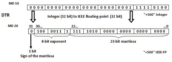 دستور (DTR) Double Integer (32-bit) to Floating-Point (32-bit)