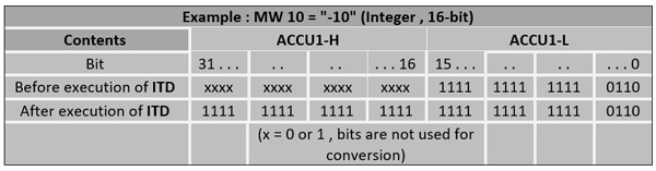دستور (ITD) Integer (16-bit) to Doble Integer (32-bit) در اتوماسیون زیمنس1
