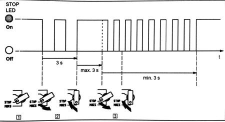 مدهای-کاری-در-CPU-زیمنس-توصیف-شده-توسط-شرکت-زیمنس