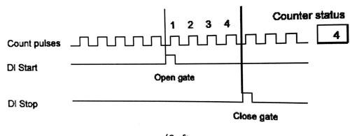 کنترل-سخت-افزار-بر-روی-عملکرد-ماژول-های-اتوماسیون-صنعتی-زیمنس2.